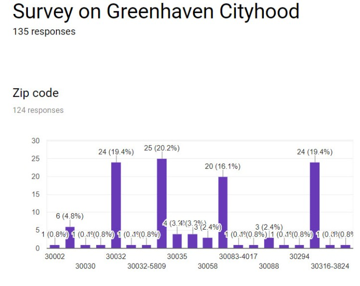 Survey Results on Greenhaven Cityhood